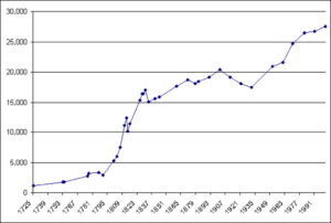 CIVILIAN POPULATION